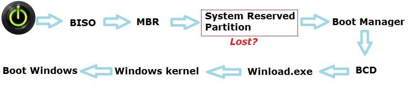 delete efi partition