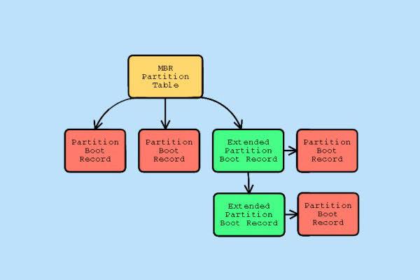 fix Invalid Partition Table error